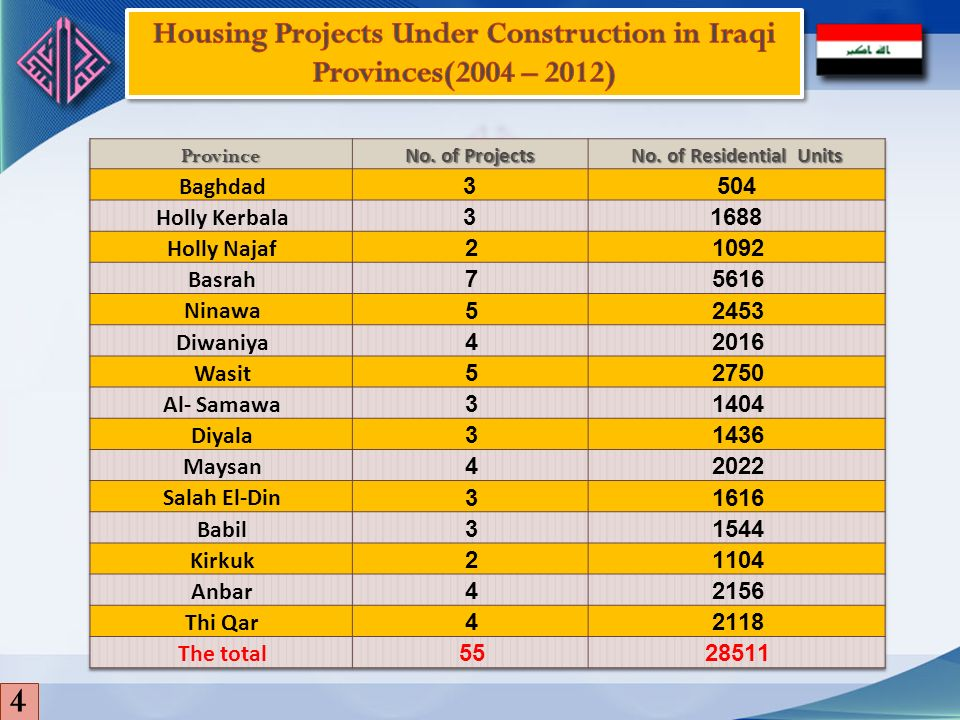 4 Housing Projects Under Construction in Iraqi Provinces(2004 – 2012)
