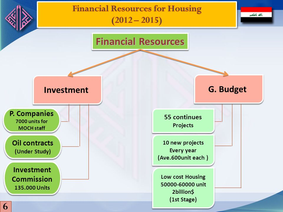 Financial Resources for Housing Investment Commission