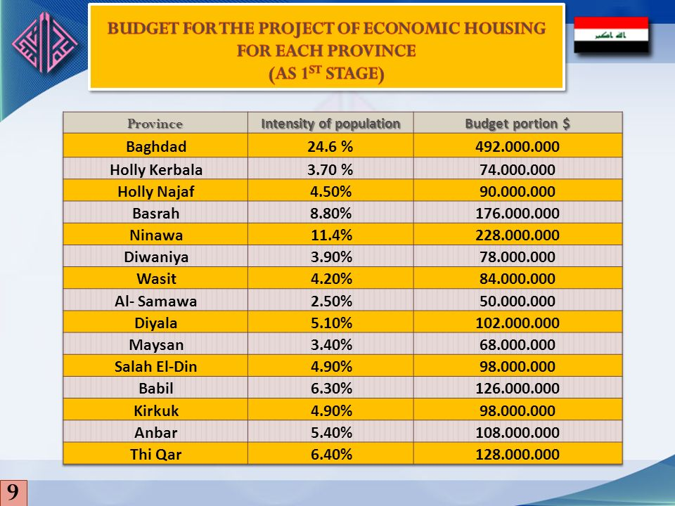 9 Budget for the project of economic housing for each province