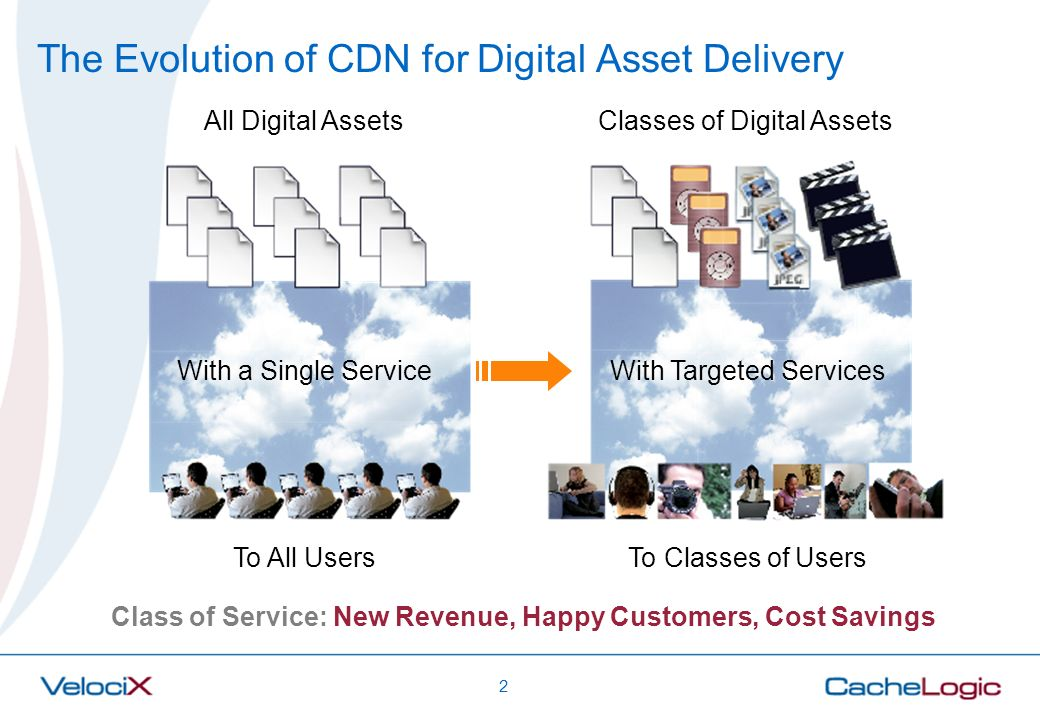 The Evolution of CDN for Digital Asset Delivery