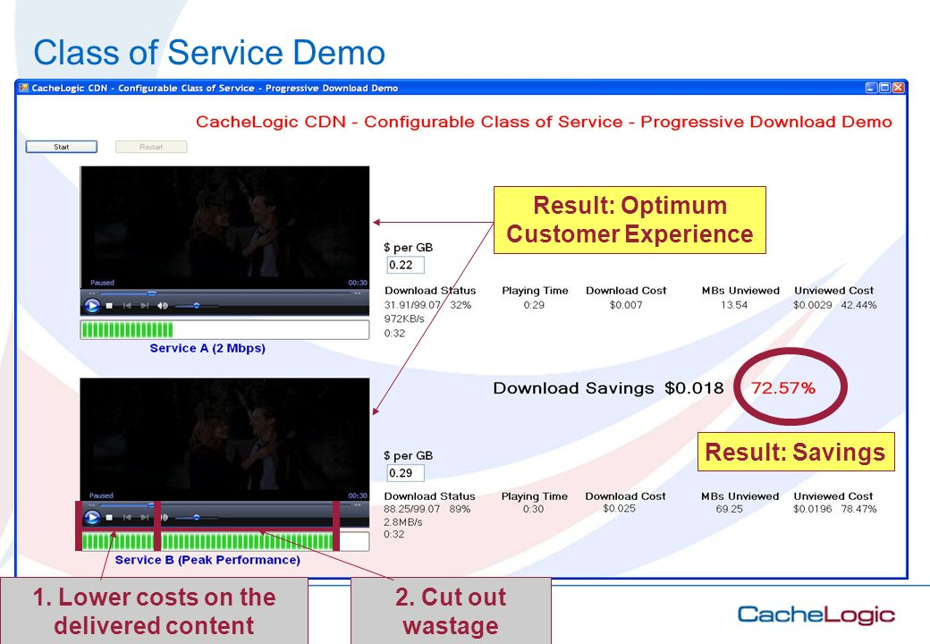 Class of Service Demo Result: Savings
