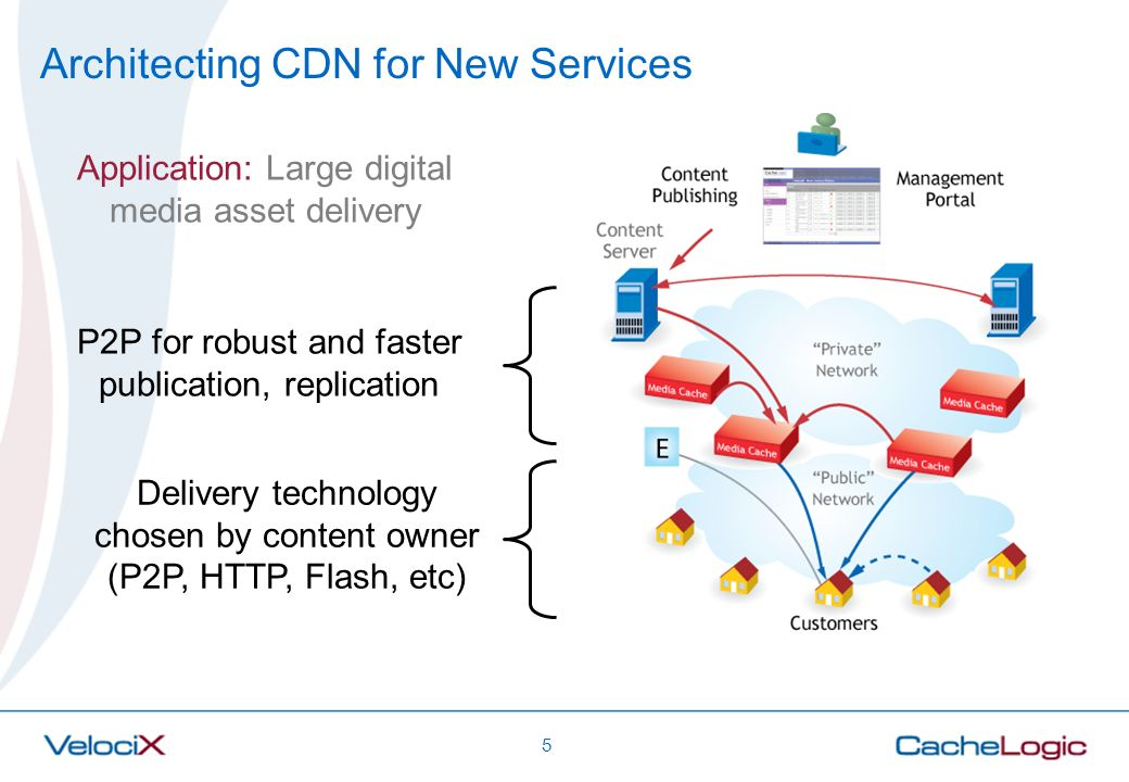 Architecting CDN for New Services