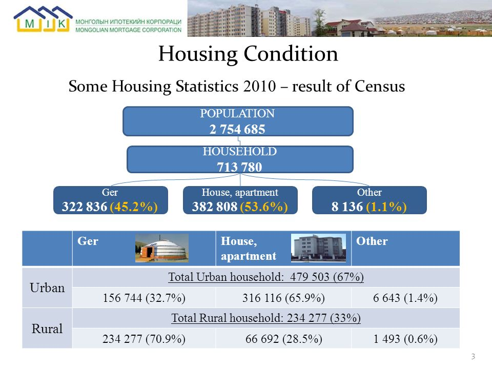 Housing Condition Some Housing Statistics 2010 – result of Census