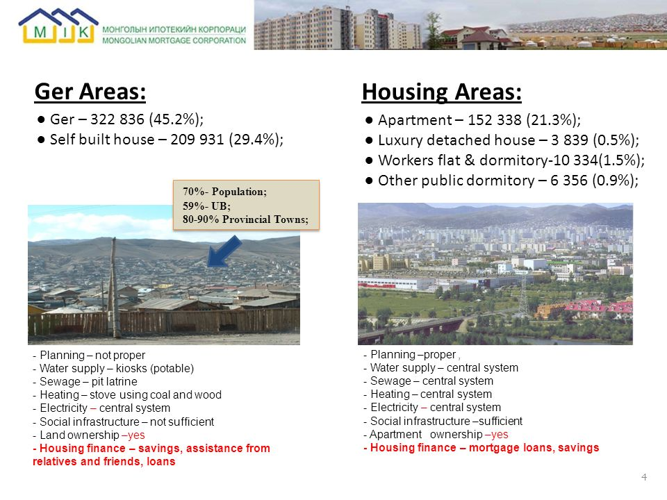 Ger Areas: Housing Areas: ● Ger – 322 836 (45.2%);