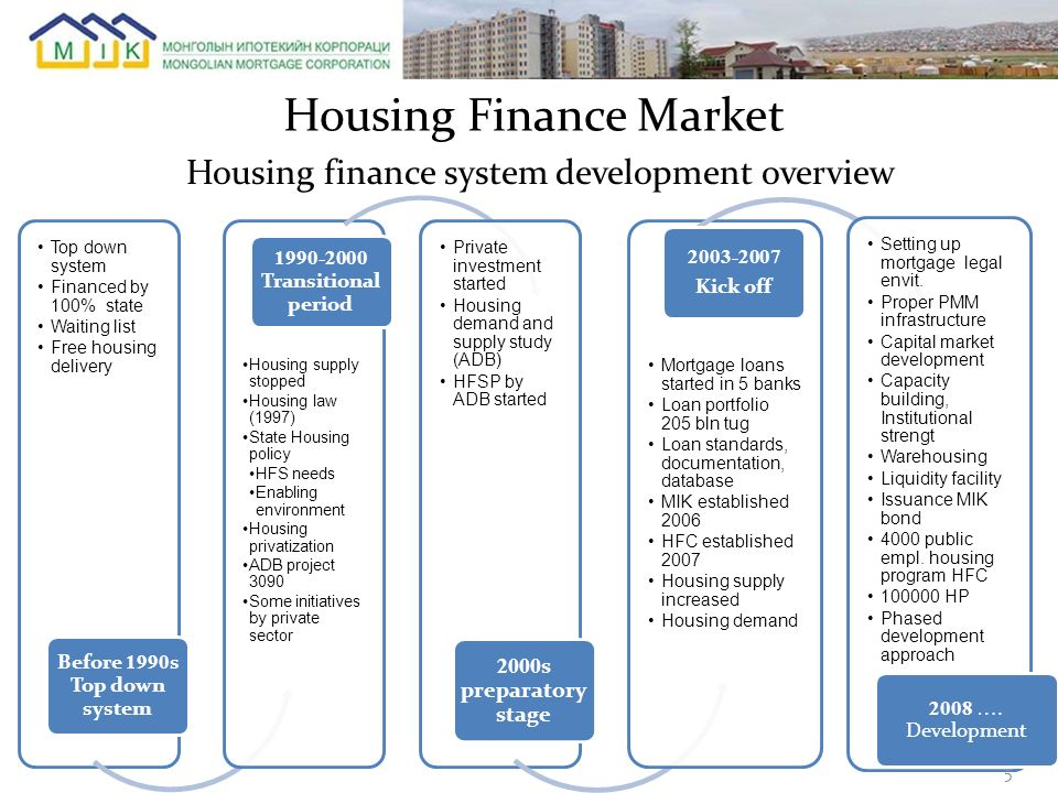 Housing finance system development overview