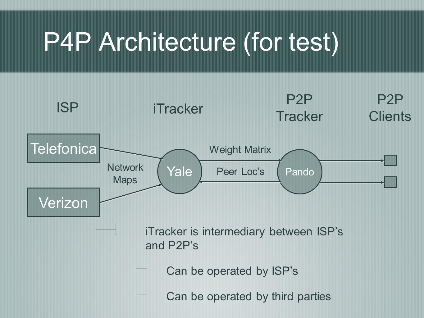 P4P Architecture (for test)