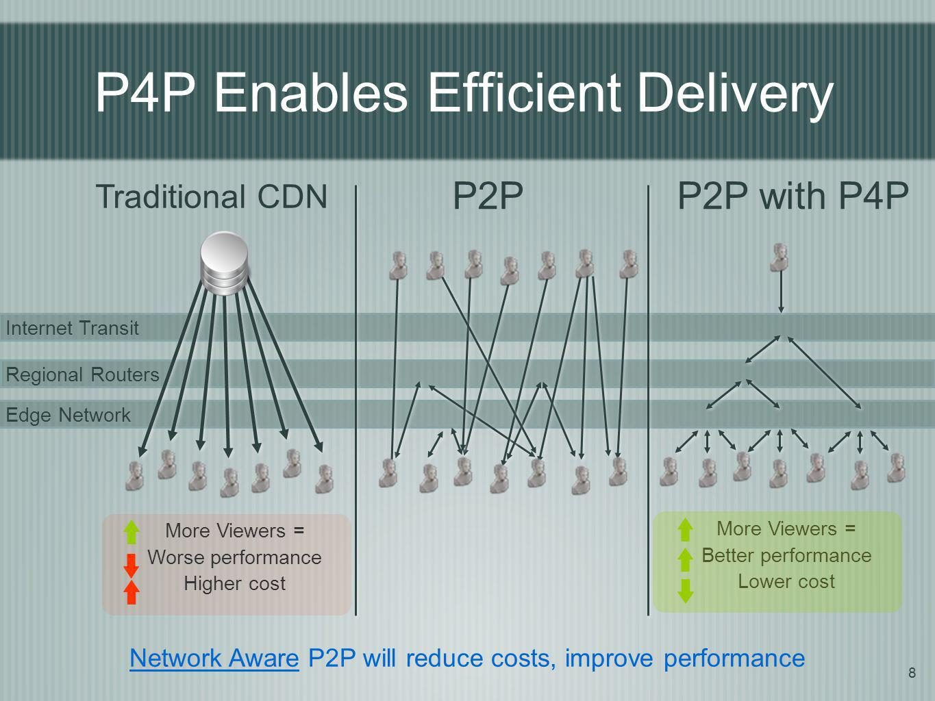 P4P Enables Efficient Delivery