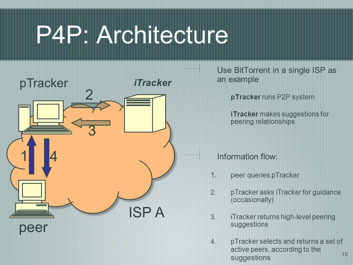 P4P: Architecture 2 3 1 4 ISP A peer pTracker iTracker