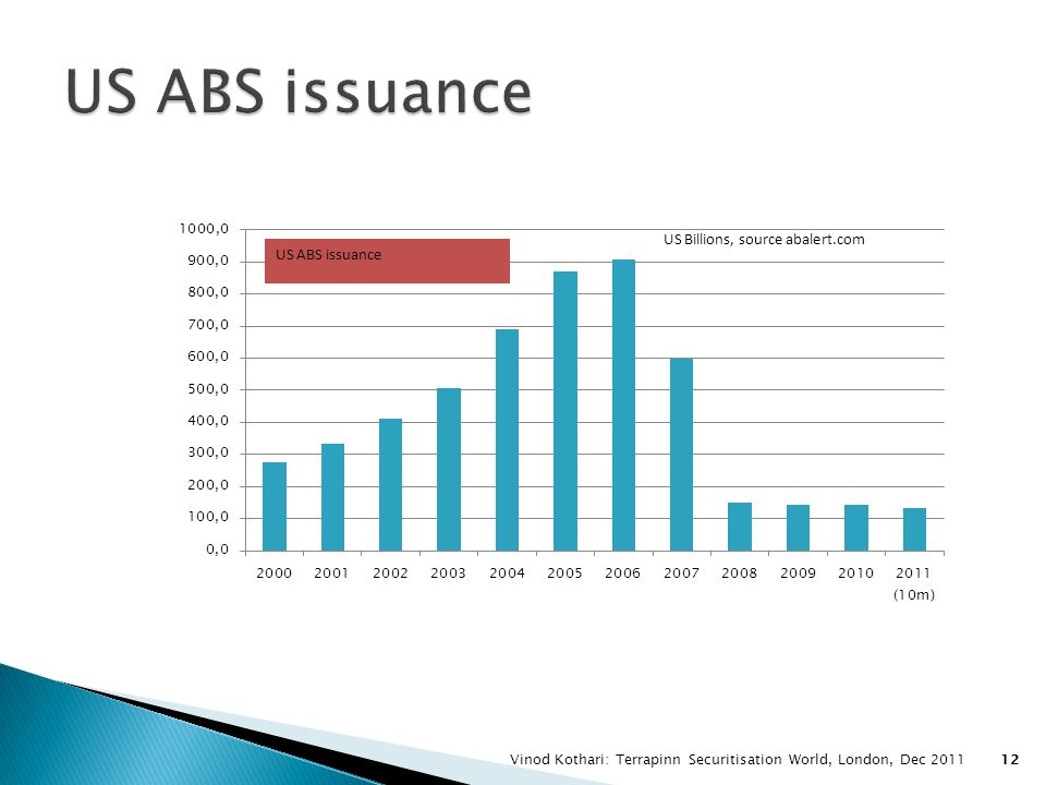 US ABS issuance Vinod Kothari: Terrapinn Securitisation World, London, Dec 2011