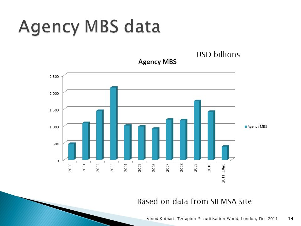 Agency MBS data USD billions Based on data from SIFMSA site