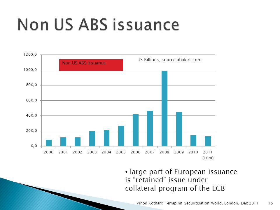 Non US ABS issuance large part of European issuance is retained issue under collateral program of the ECB.