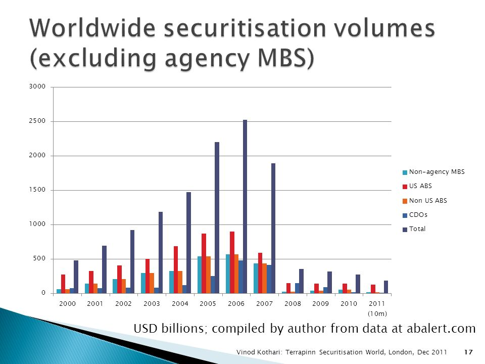 Worldwide securitisation volumes (excluding agency MBS)
