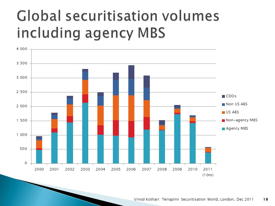 Global securitisation volumes including agency MBS