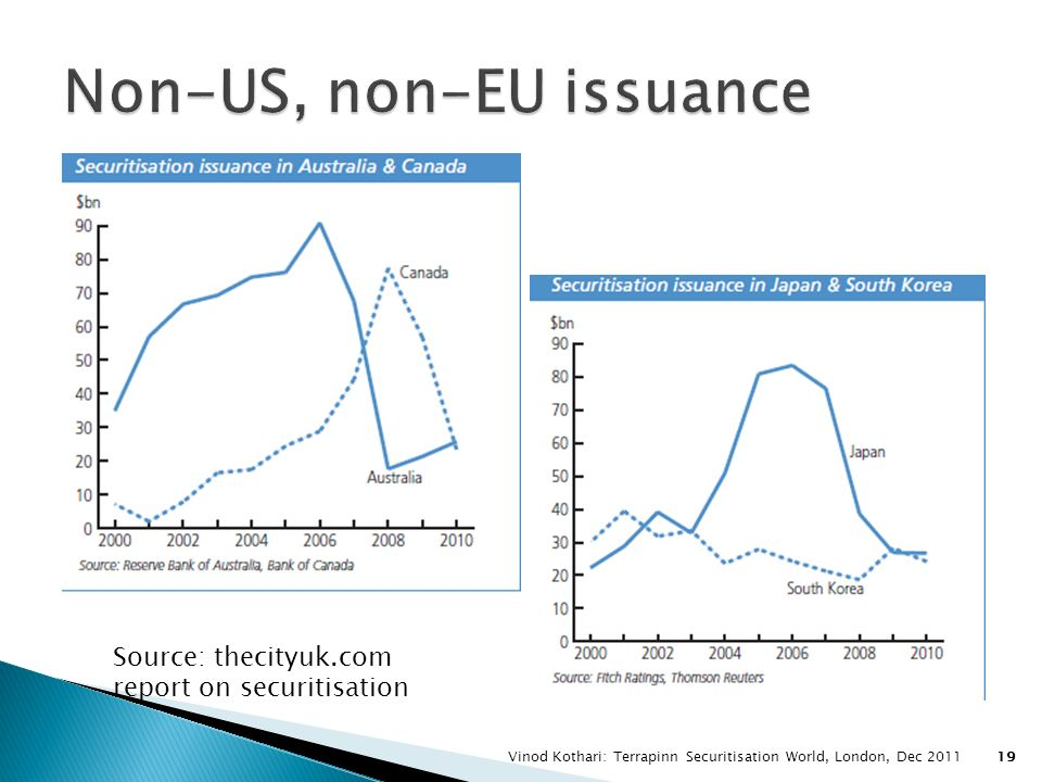 Non-US, non-EU issuance