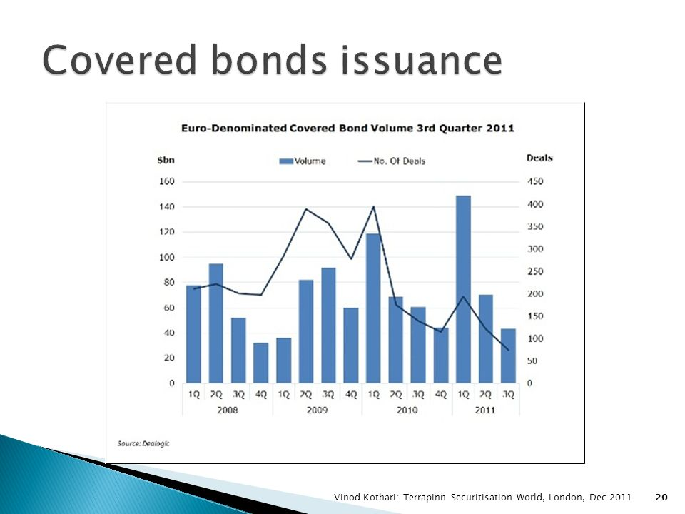Covered bonds issuance