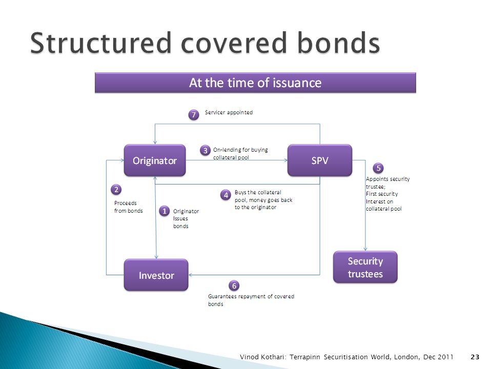 Structured covered bonds