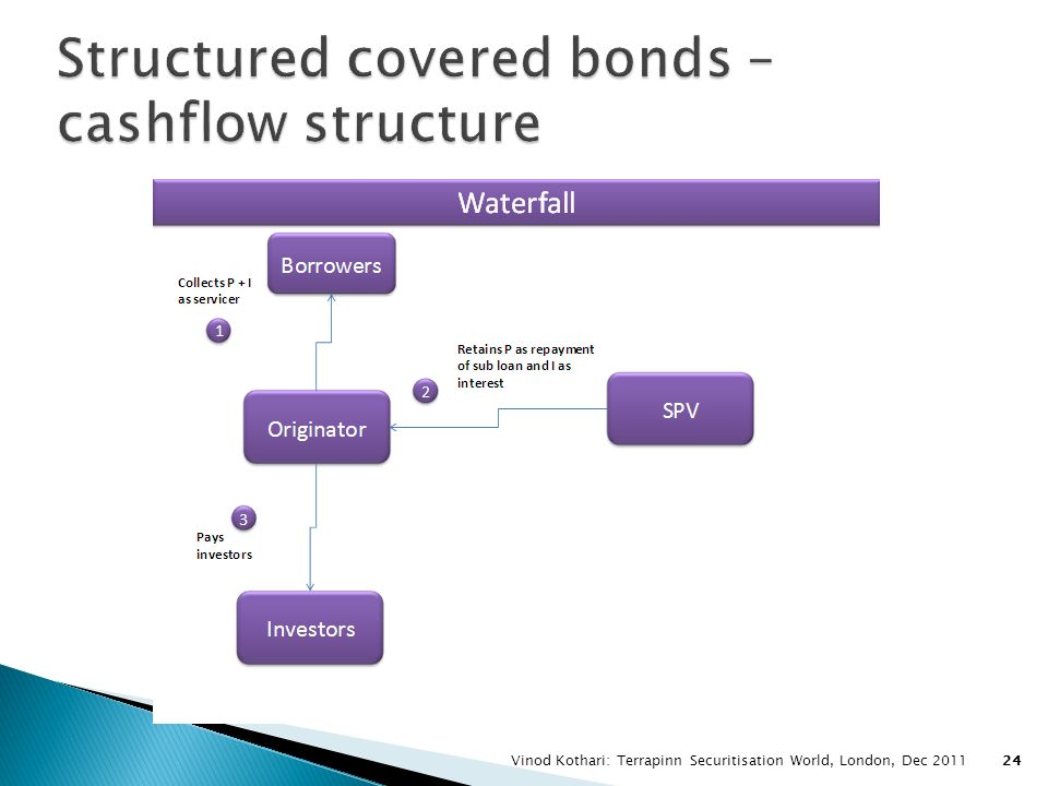 Structured covered bonds – cashflow structure