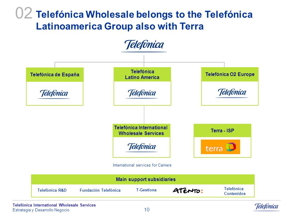 Telefónica International