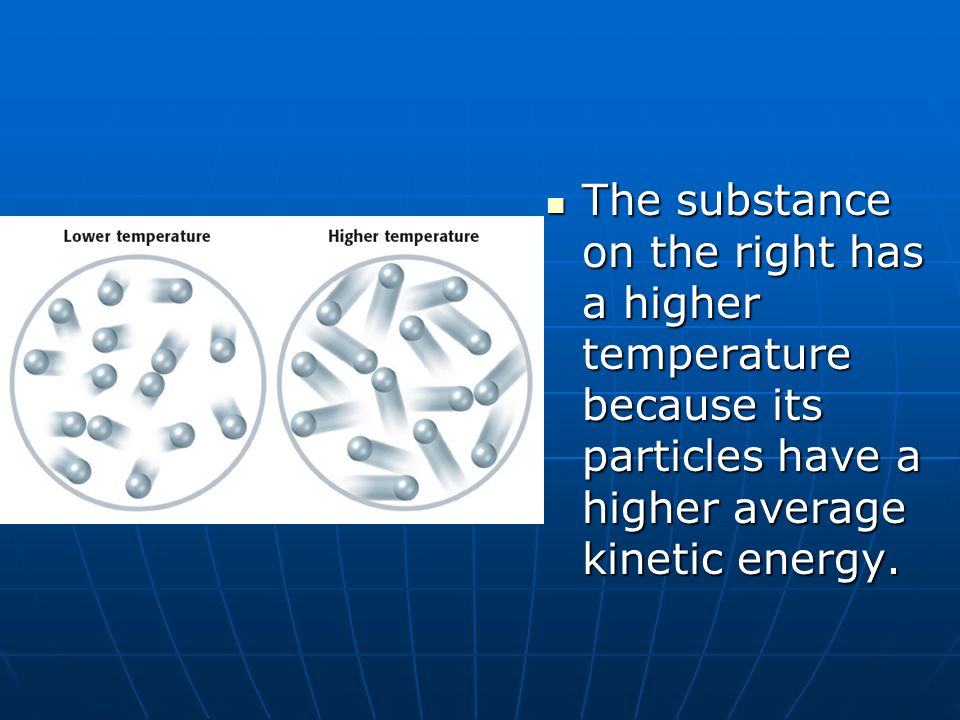 The substance on the right has a higher temperature because its particles have a higher average kinetic energy.