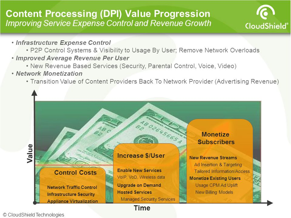 3/28/2017 Content Processing (DPI) Value Progression Improving Service Expense Control and Revenue Growth.