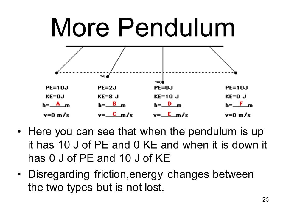 More Pendulum Here you can see that when the pendulum is up it has 10 J of PE and 0 KE and when it is down it has 0 J of PE and 10 J of KE.