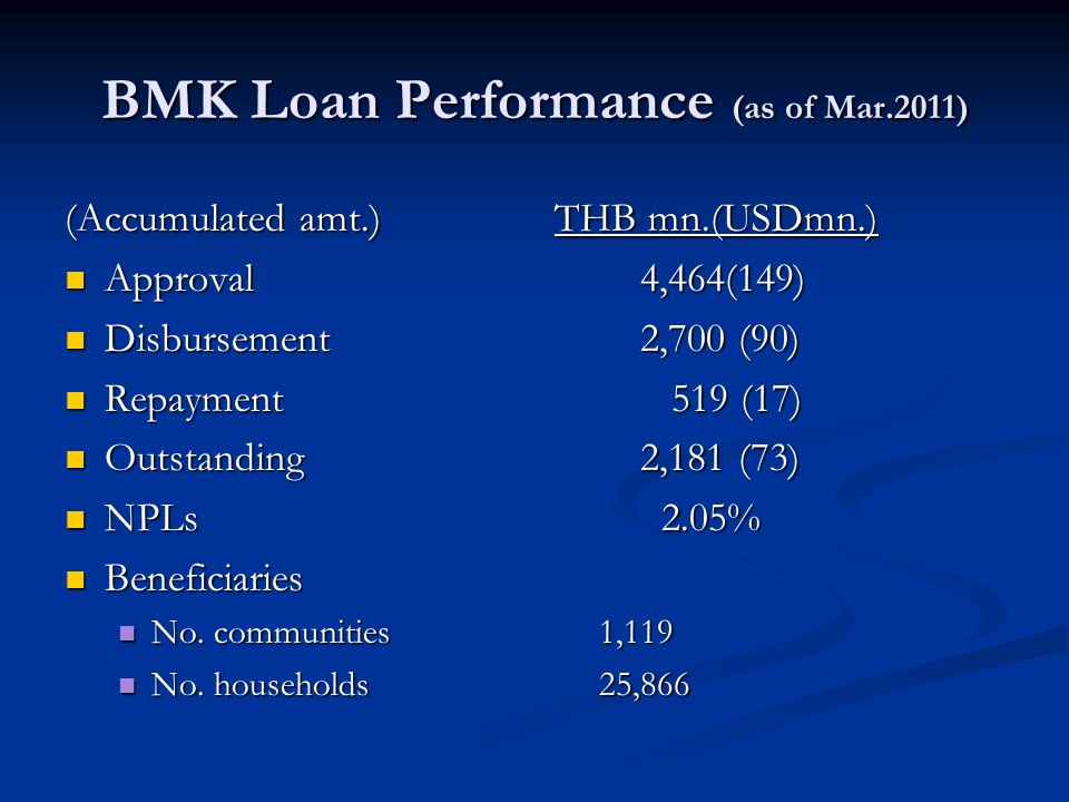 BMK Loan Performance (as of Mar.2011)