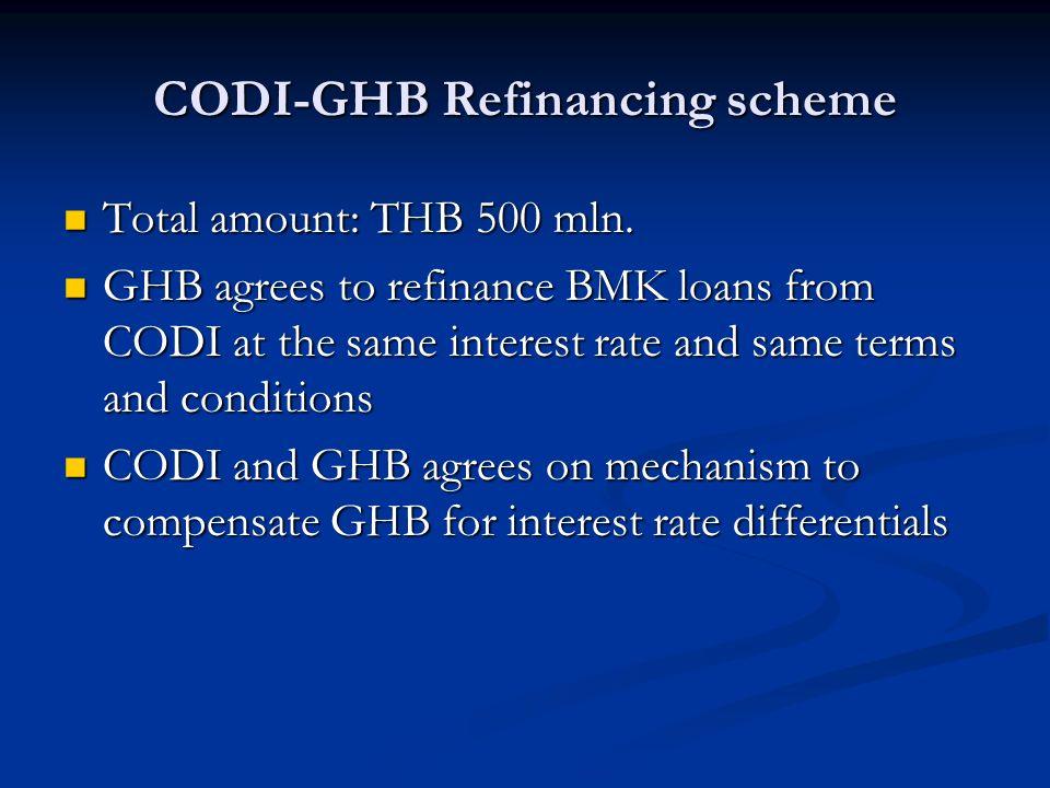 CODI-GHB Refinancing scheme