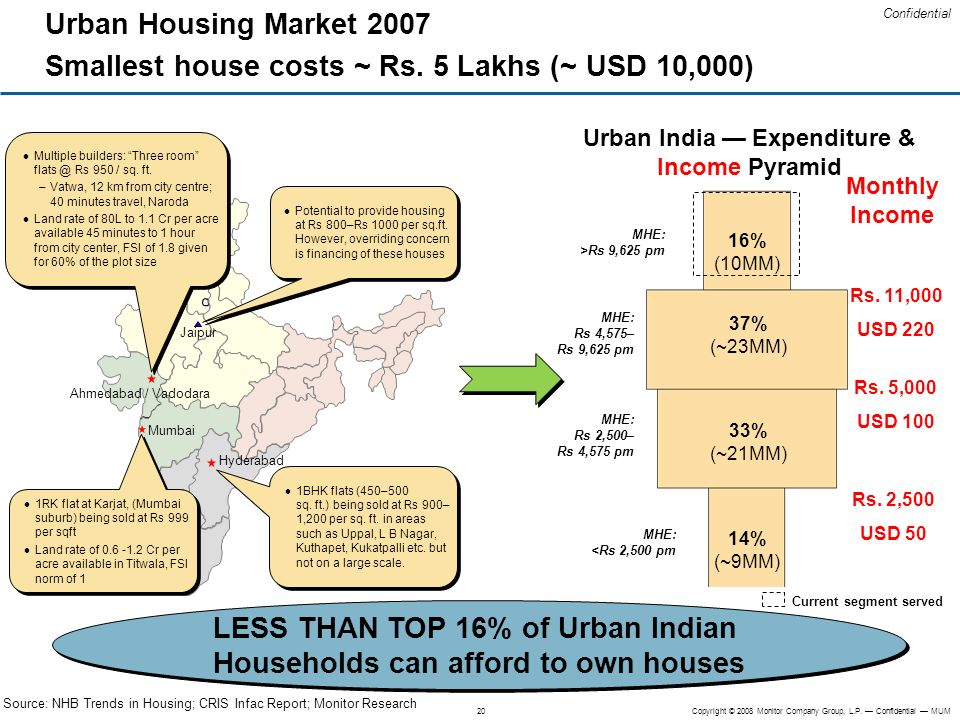 LESS THAN TOP 16% of Urban Indian Households can afford to own houses