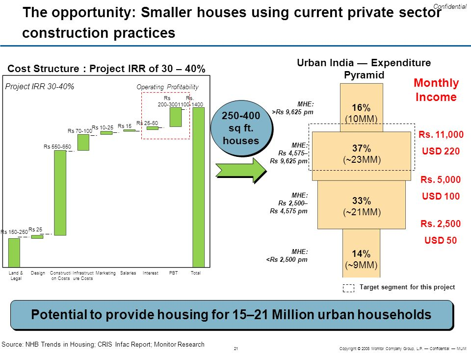The opportunity: Smaller houses using current private sector construction practices