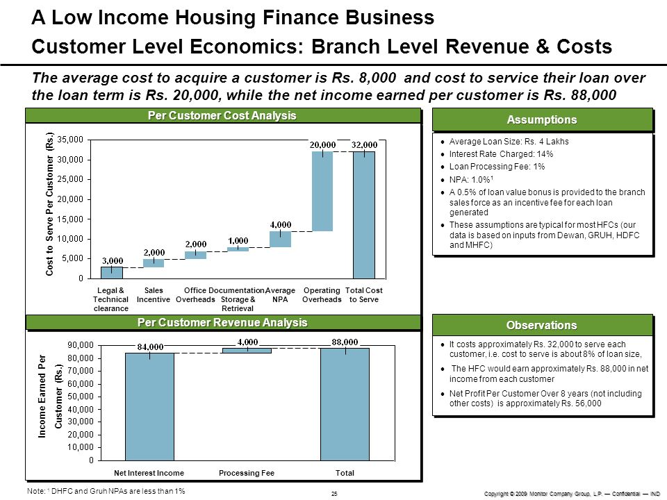 l A Low Income Housing Finance Business Customer Level Economics: Branch Level Revenue & Costs.