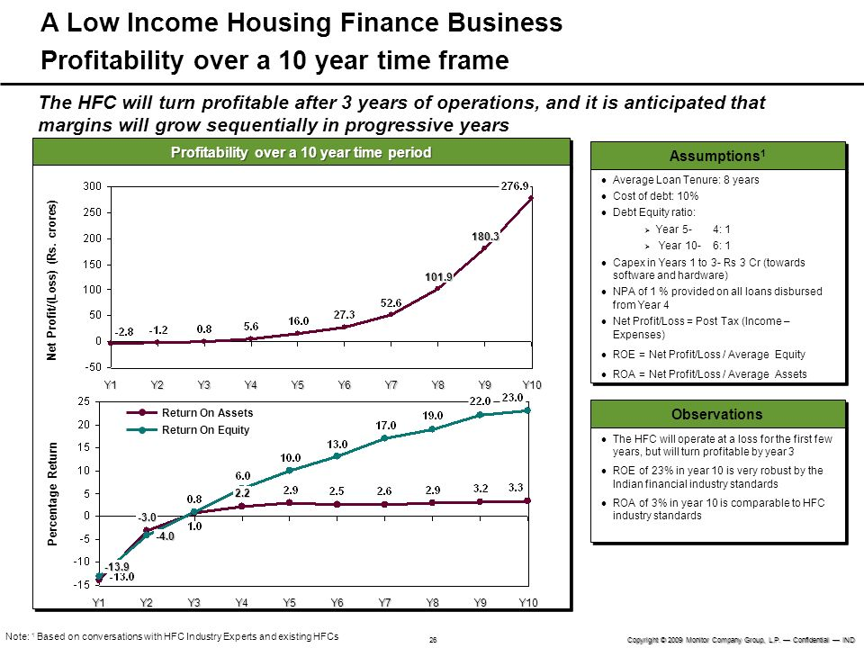 A Low Income Housing Finance Business Profitability over a 10 year time frame