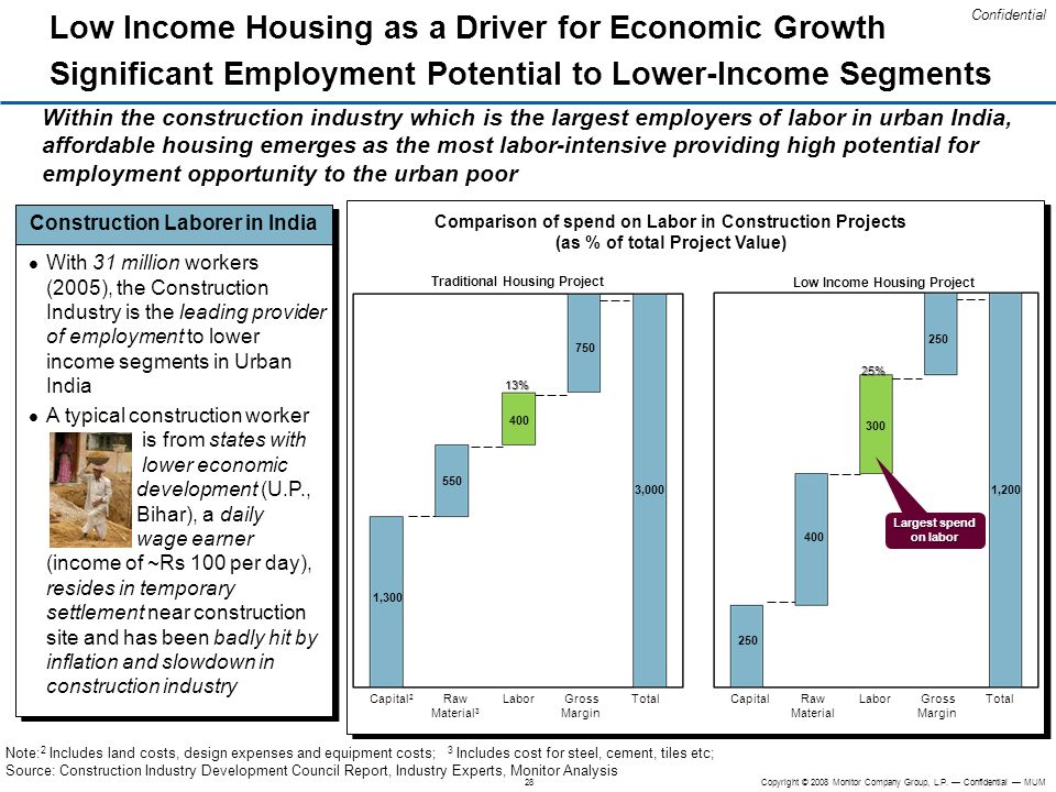 300 Low Income Housing as a Driver for Economic Growth Significant Employment Potential to Lower-Income Segments.