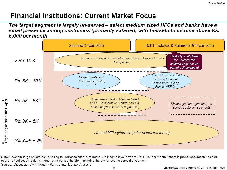 Financial Institutions: Current Market Focus