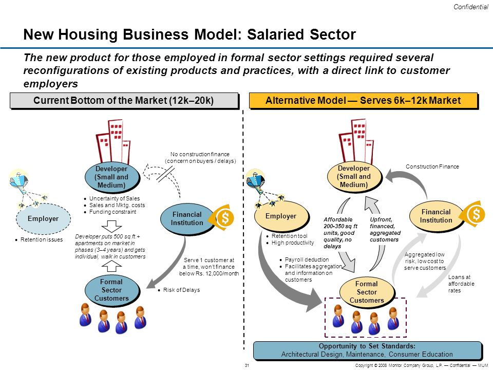 New Housing Business Model: Salaried Sector