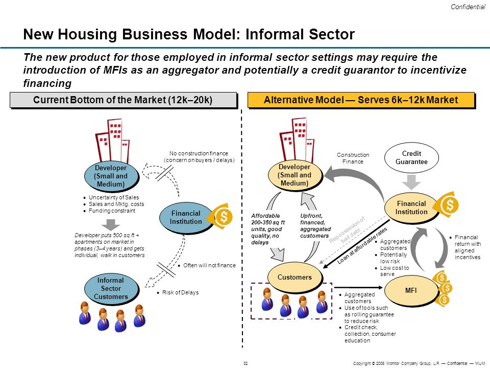 New Housing Business Model: Informal Sector