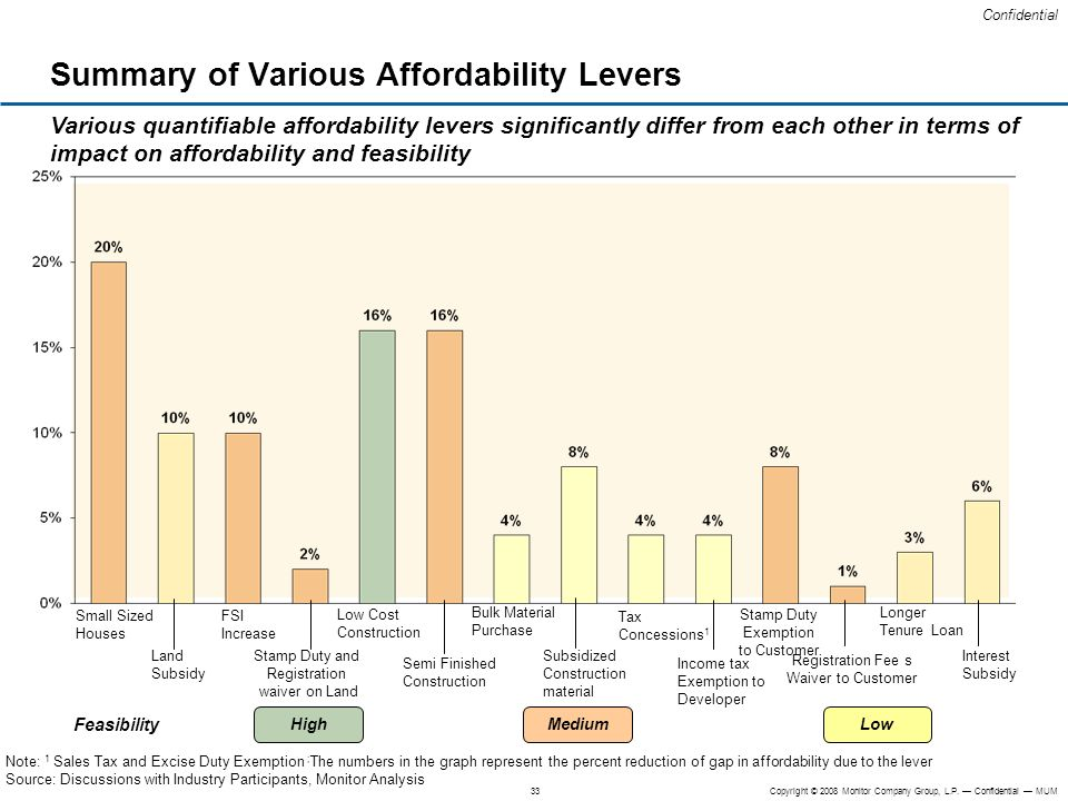 Summary of Various Affordability Levers