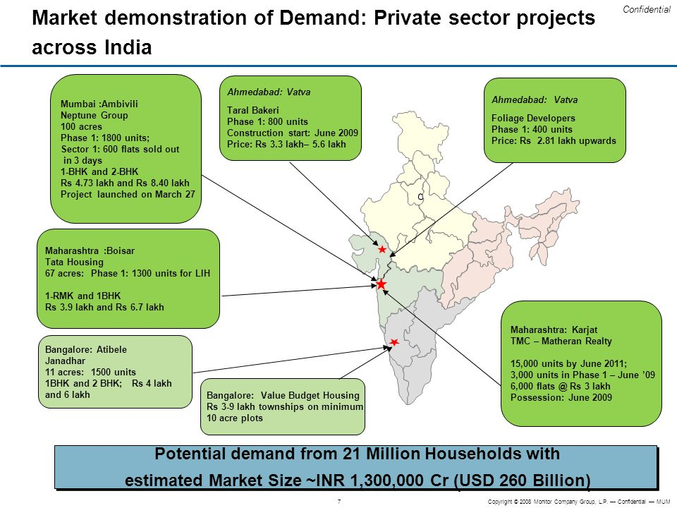 Market demonstration of Demand: Private sector projects across India