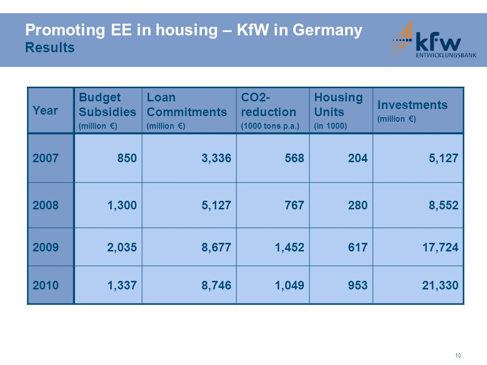 Promoting EE in housing – KfW in Germany Results