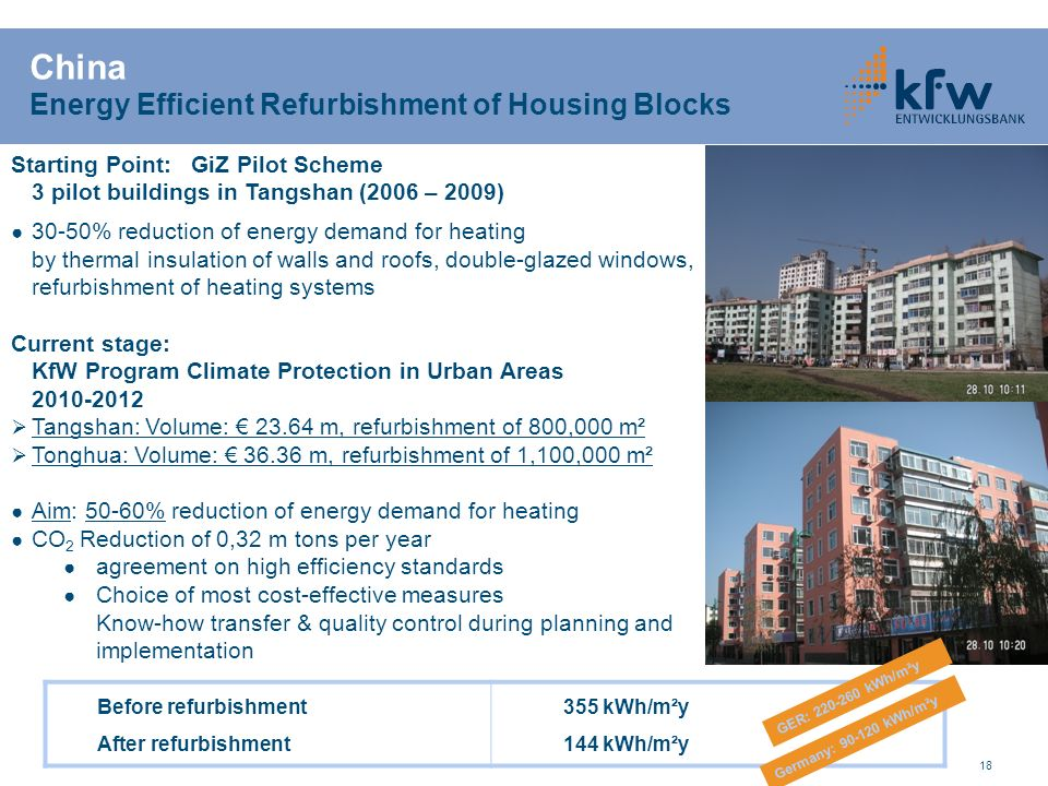 China Energy Efficient Refurbishment of Housing Blocks