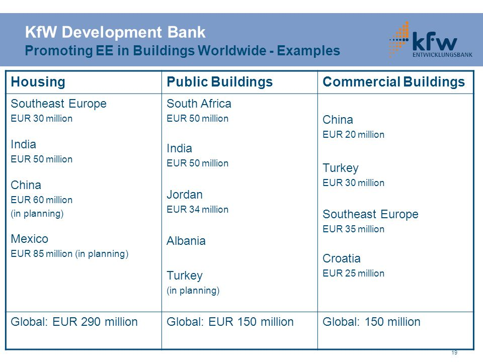 KfW Development Bank Promoting EE in Buildings Worldwide - Examples