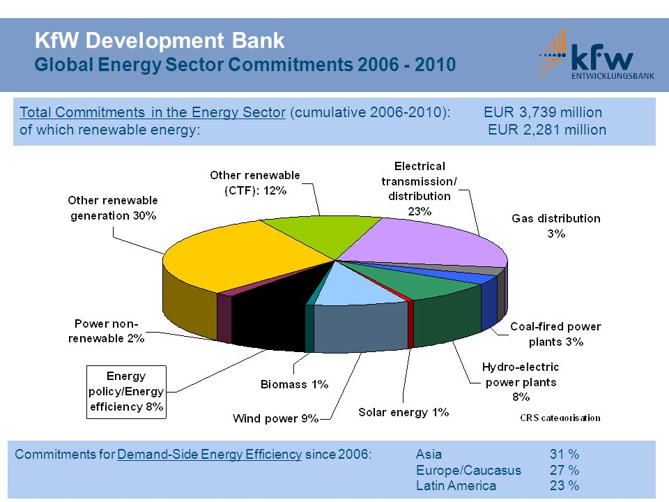 KfW Development Bank Global Energy Sector Commitments