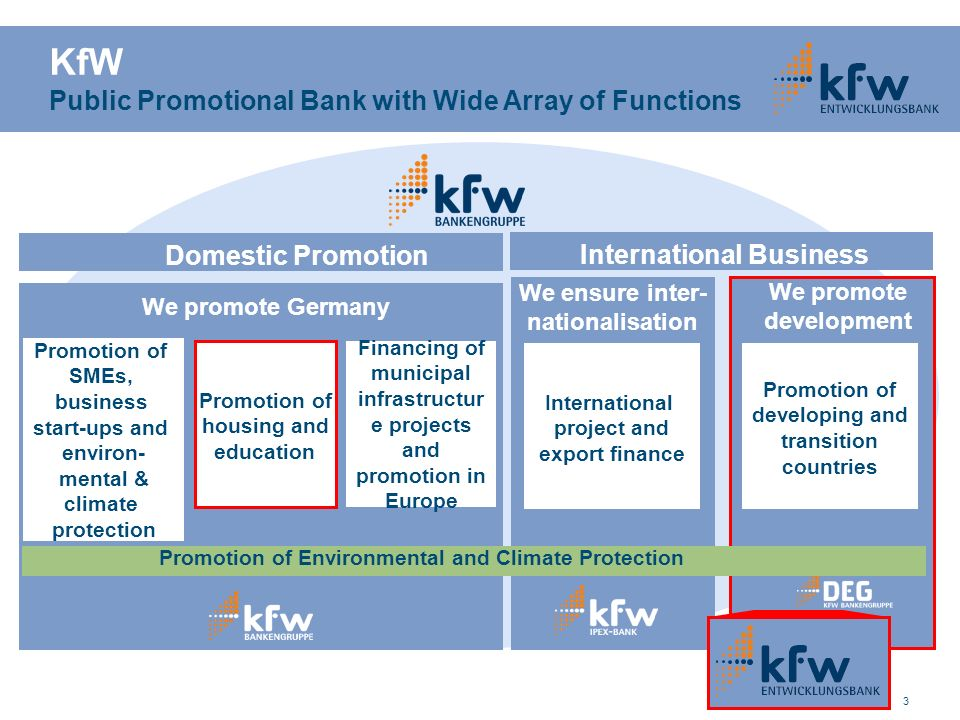 KfW Public Promotional Bank with Wide Array of Functions