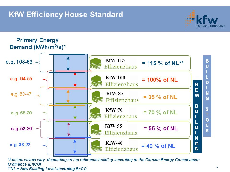 Primary Energy Demand (kWh/m2/a)*