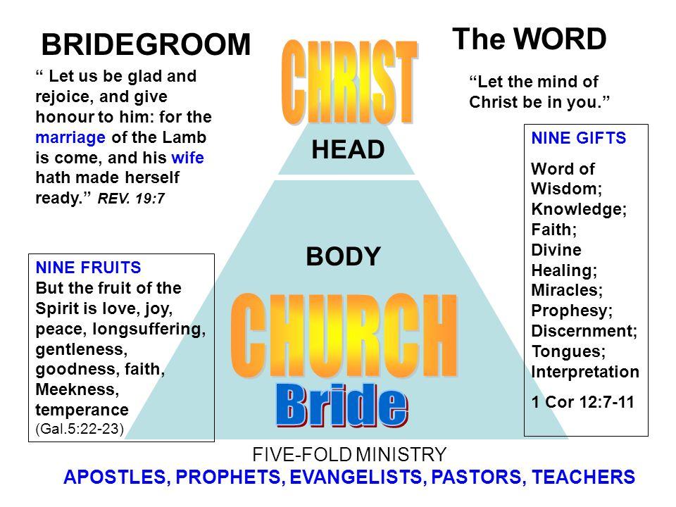 FIVE-FOLD MINISTRY APOSTLES, PROPHETS, EVANGELISTS, PASTORS, TEACHERS