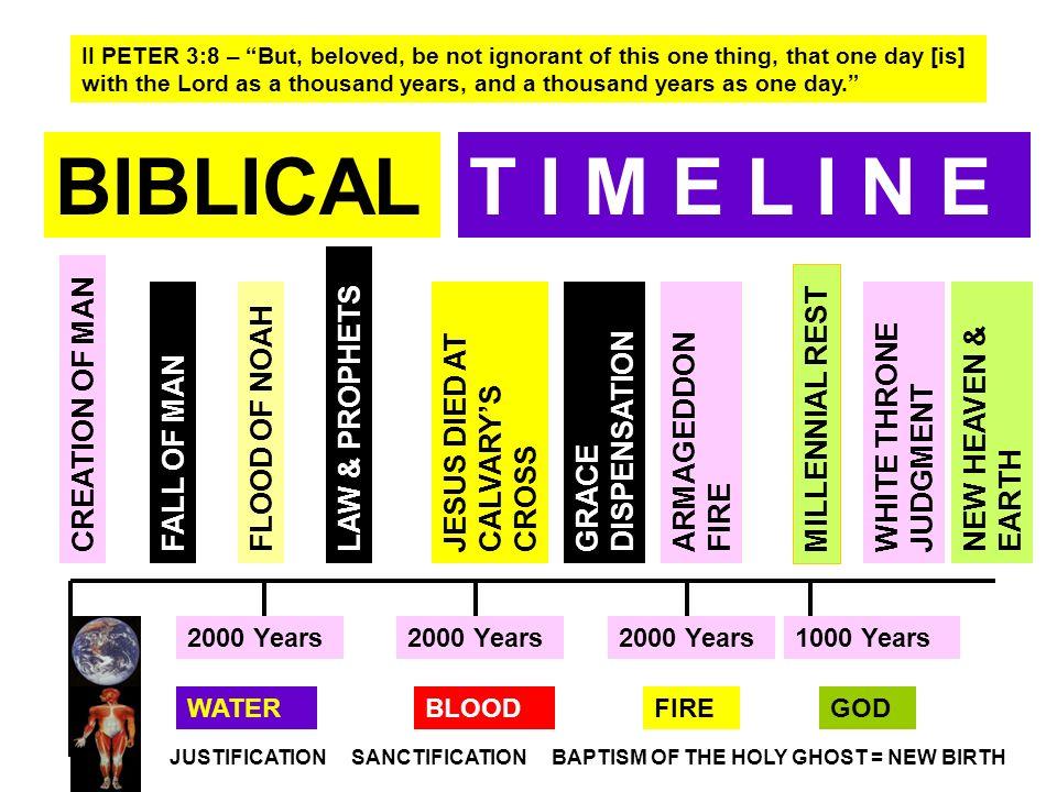 BIBLICAL T I M E L I N E JESUS DIED AT CALVARY'S CROSS CREATION OF MAN