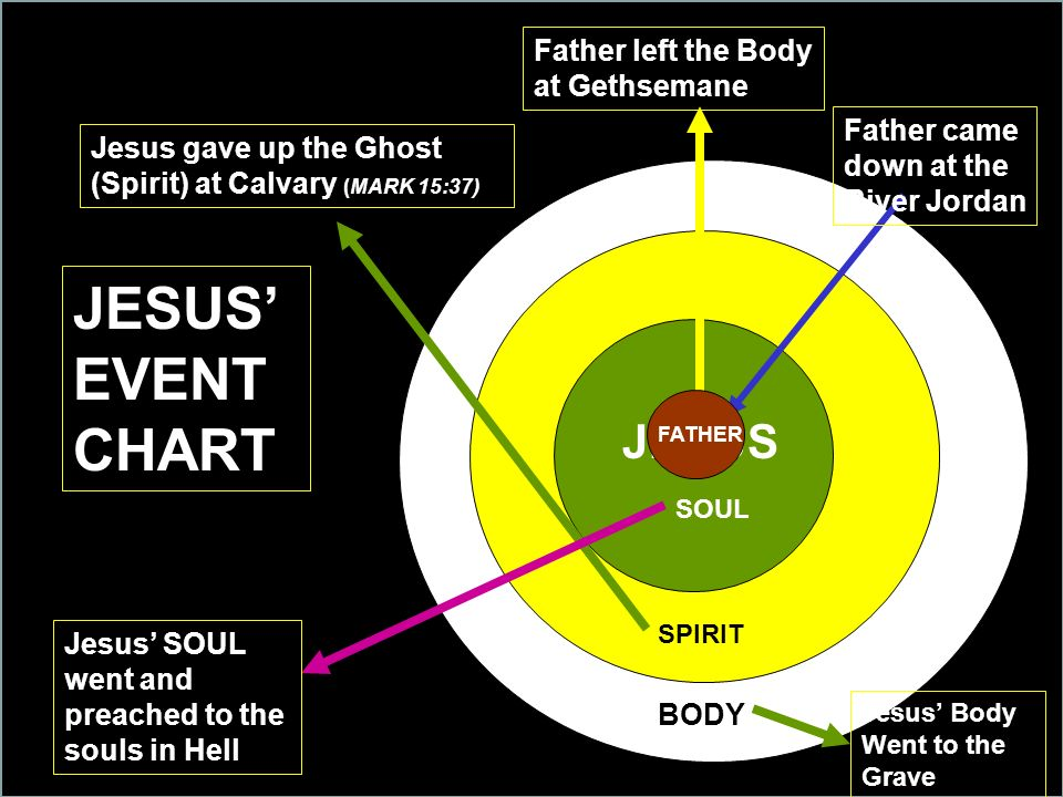 JESUS' EVENT CHART JESUS Father left the Body at Gethsemane