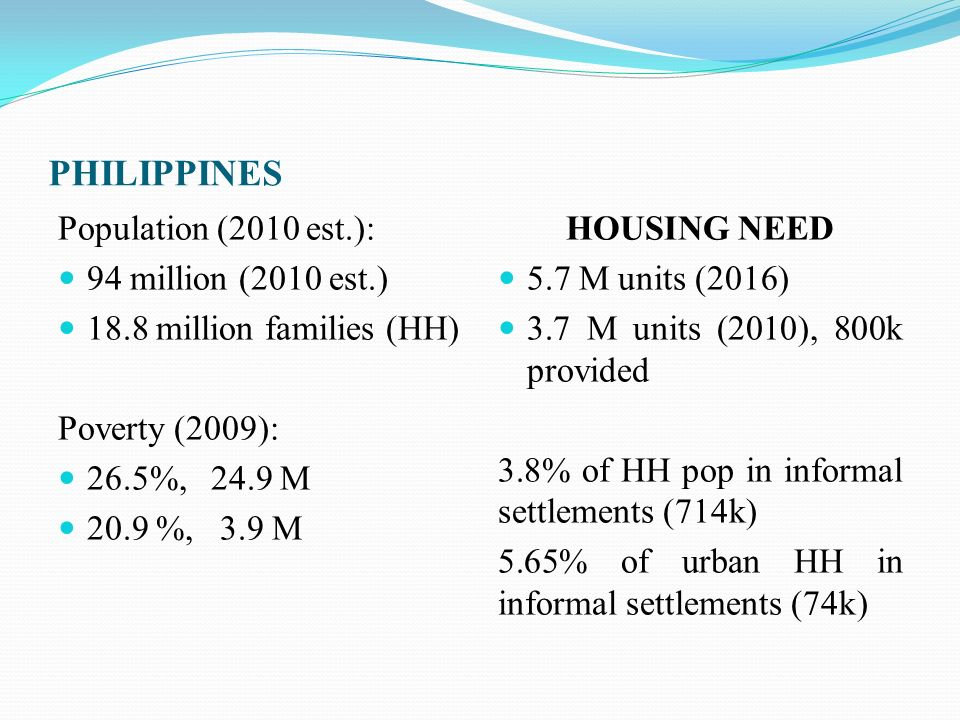 PHILIPPINES Population (2010 est.): 94 million (2010 est.)