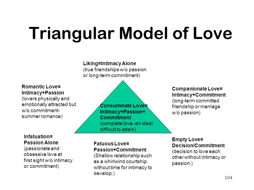 Triangular Model of Love