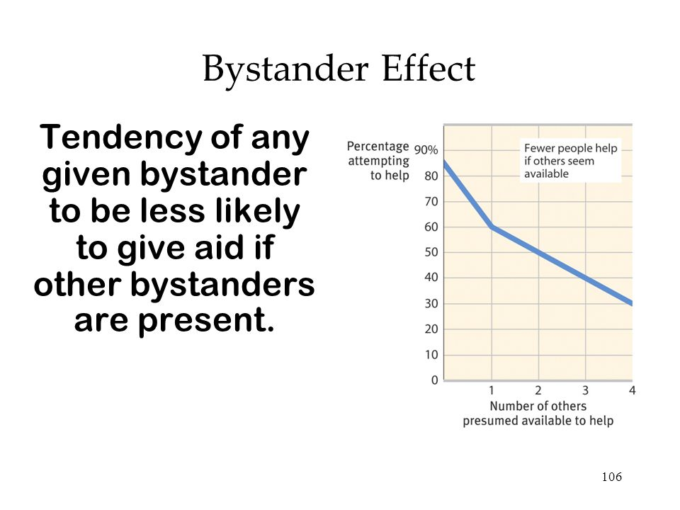 Bystander Effect Tendency of any given bystander to be less likely to give aid if other bystanders are present.