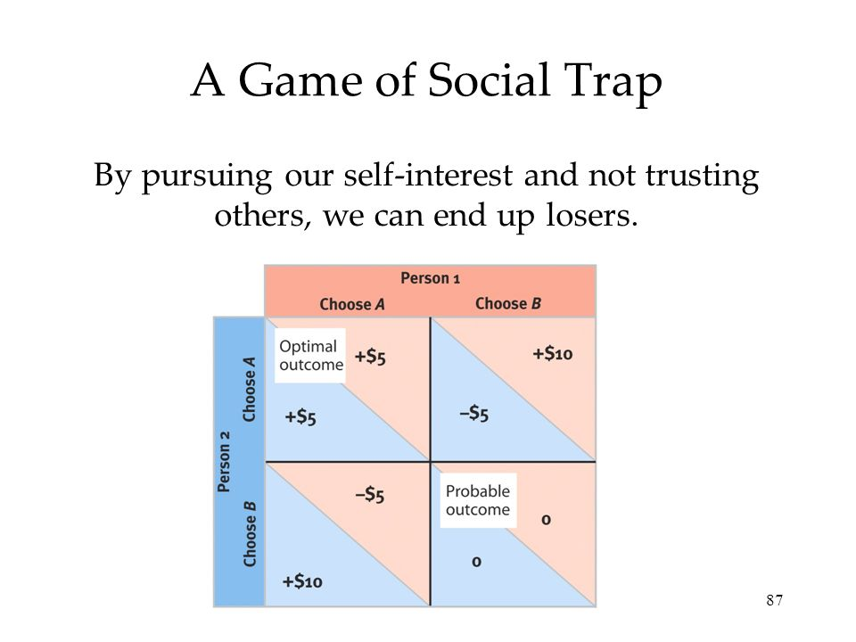 A Game of Social Trap By pursuing our self-interest and not trusting others, we can end up losers.